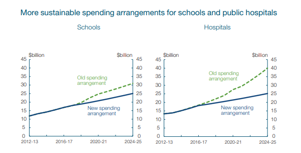 graphic_on_spending_budget_2014-15.png